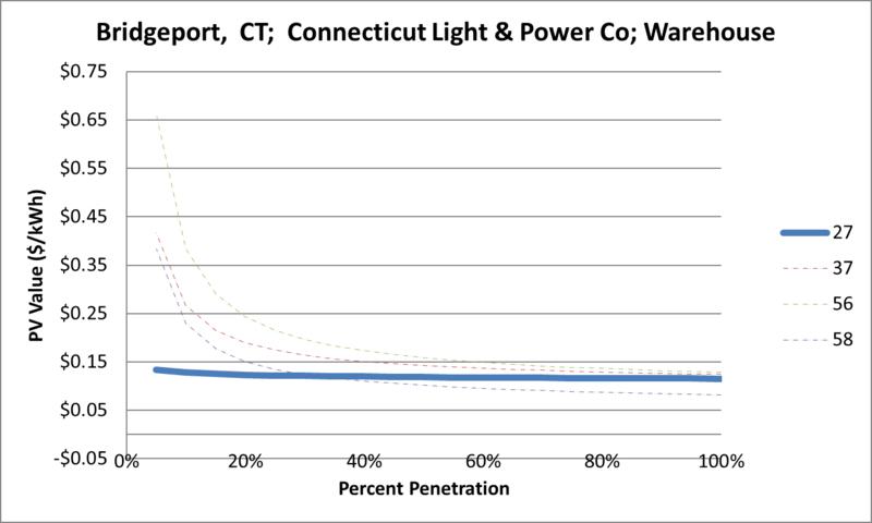 File:SVWarehouse Bridgeport CT Connecticut Light & Power Co.png