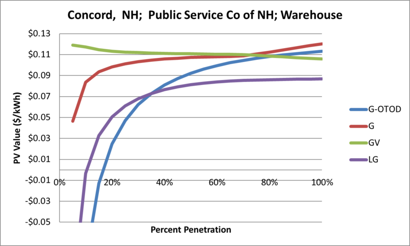 File:SVWarehouse Concord NH Public Service Co of NH.png