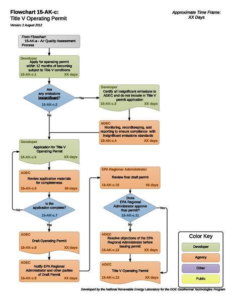 File:15AKCTitleVOperatingPermit.pdf