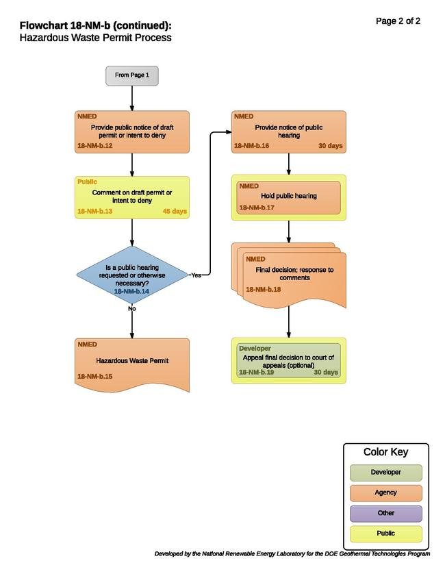 18-NM-b Hazardous Waster Permit Process.pdf