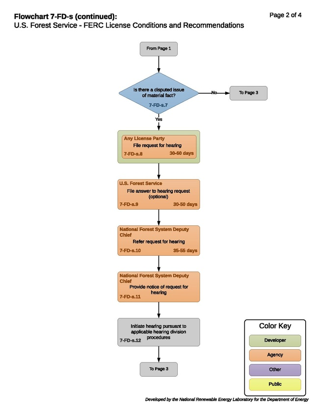7-FD-s - USFS FERC License Conditions and Recommendations.pdf