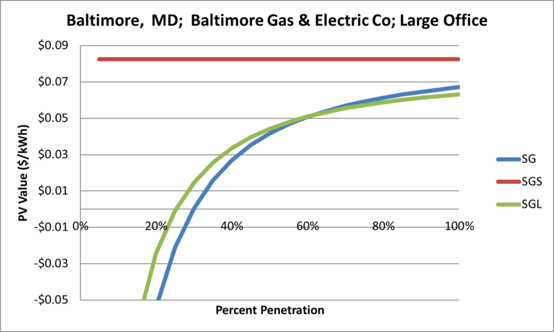 File:SVLargeOffice Baltimore MD Baltimore Gas & Electric Co.png