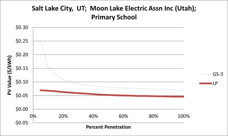 File:SVPrimarySchool Salt Lake City UT Moon Lake Electric Assn Inc (Utah).png