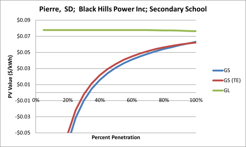 File:SVSecondarySchool Pierre SD Black Hills Power Inc.png