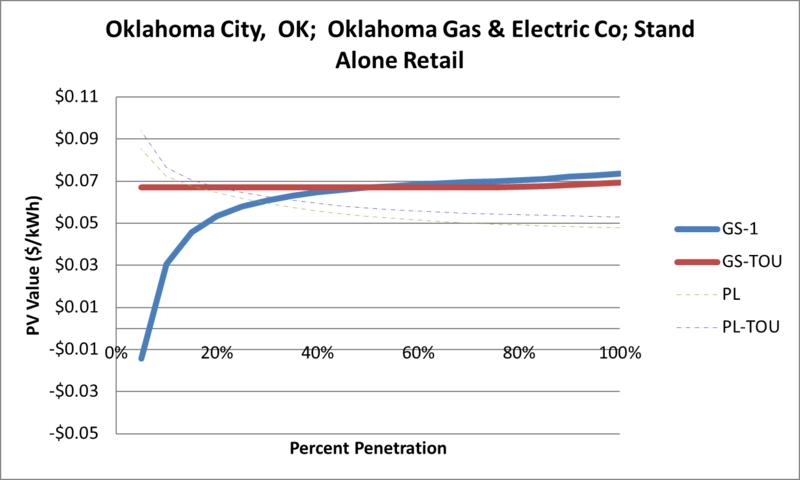 File:SVStandAloneRetail Oklahoma City OK Oklahoma Gas & Electric Co.png