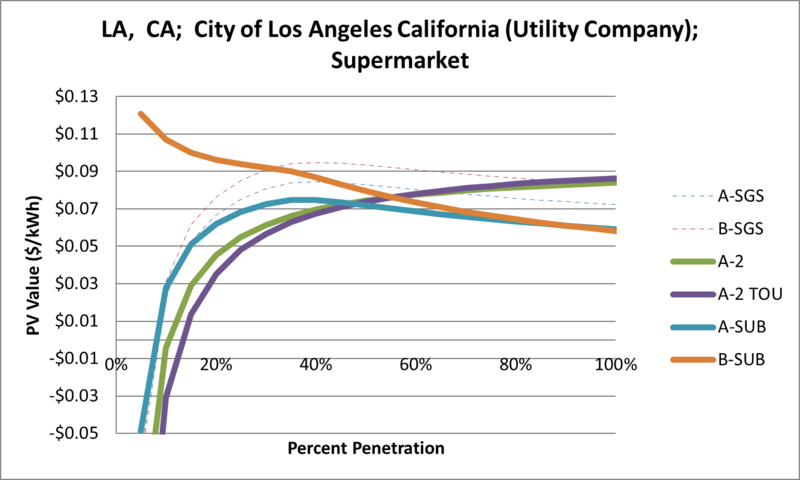 File:SVSupermarket LA CA City of Los Angeles California (Utility Company).png