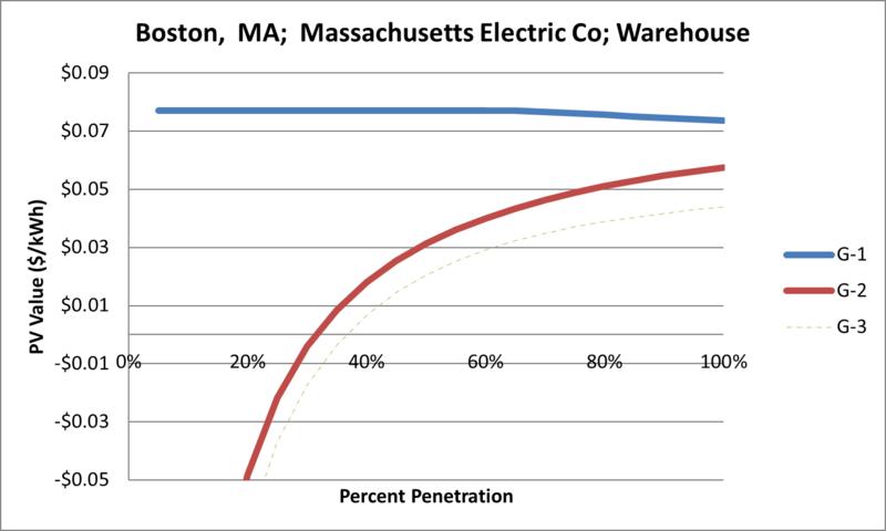 File:SVWarehouse Boston MA Massachusetts Electric Co.png