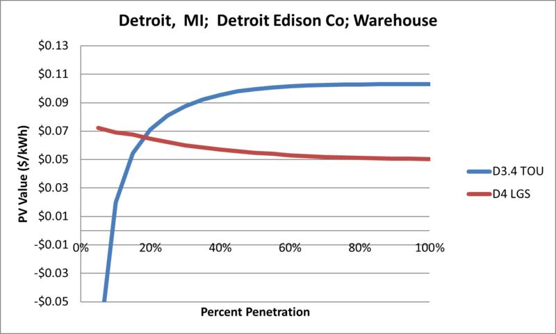 File:SVWarehouse Detroit MI Detroit Edison Co.png