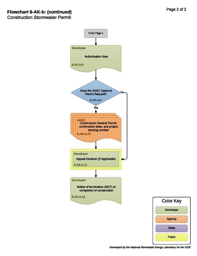 06-AK-b - Construction Stormwater Permit 2017-09-26.pdf