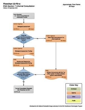12FDE - ESASection7InformalConsultation.pdf