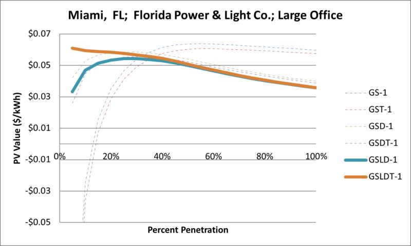 File:SVLargeOffice Miami FL Florida Power & Light Co..png