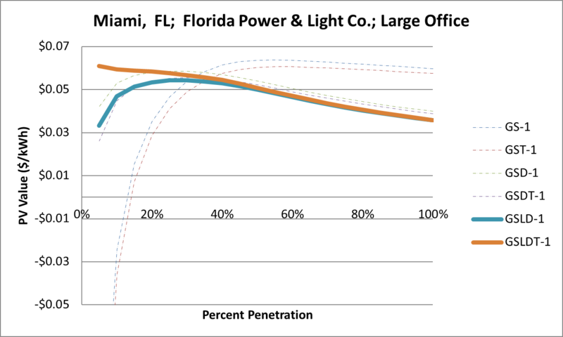 File:SVLargeOffice Miami FL Florida Power & Light Co..png