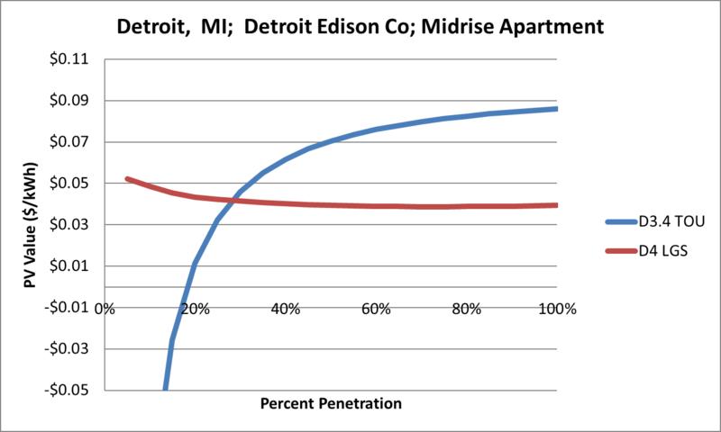 File:SVMidriseApartment Detroit MI Detroit Edison Co.png