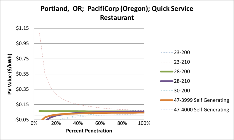 File:SVQuickServiceRestaurant Portland OR PacifiCorp (Oregon).png
