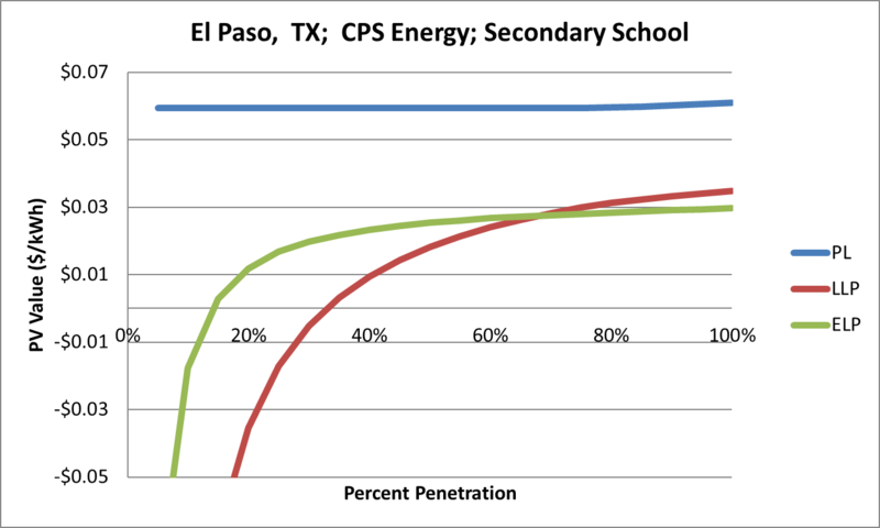 File:SVSecondarySchool El Paso TX CPS Energy.png