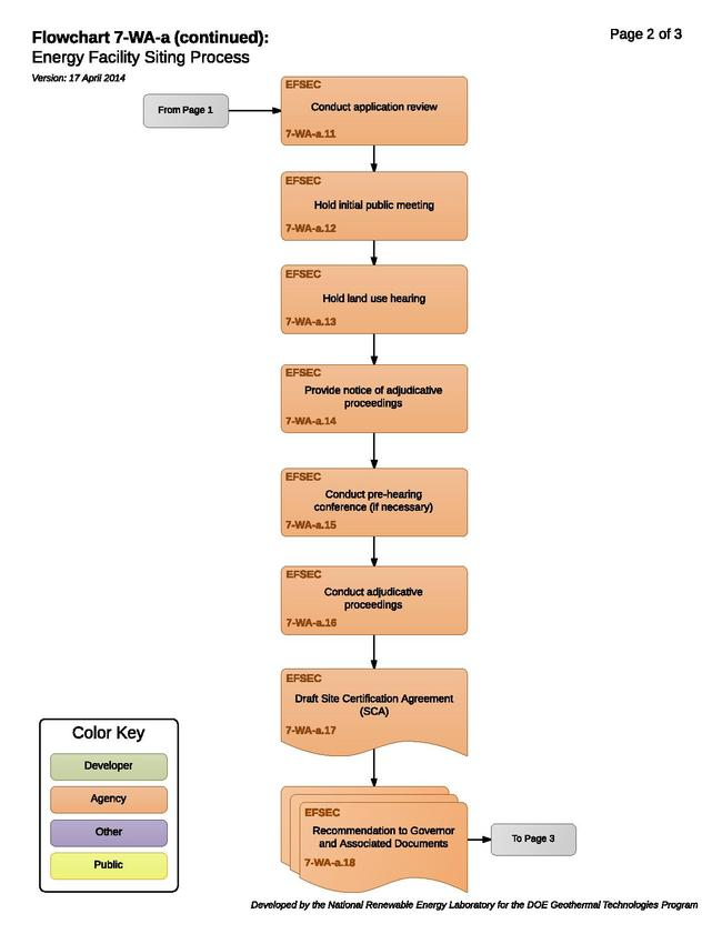 7-WA-a - Energy Facility Siting Process (1).pdf
