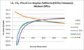 SVMediumOffice LA CA City of Los Angeles California (Utility Company).png