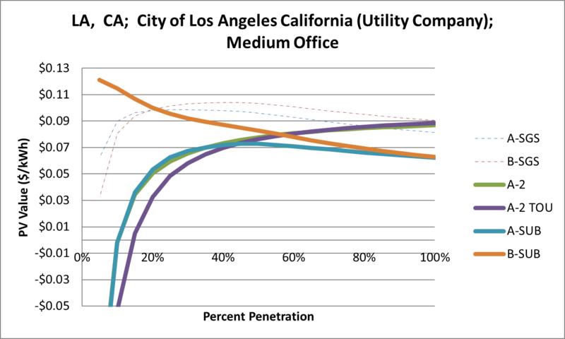 File:SVMediumOffice LA CA City of Los Angeles California (Utility Company).png