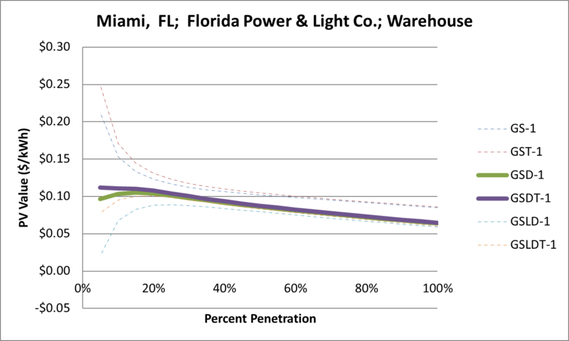 File:SVWarehouse Miami FL Florida Power & Light Co..png
