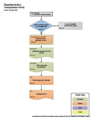 06IDATransportationPermit.pdf