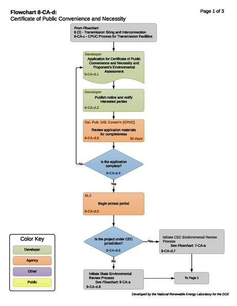 File:08-CA-d - CPCN for Transmission Projects (2).pdf