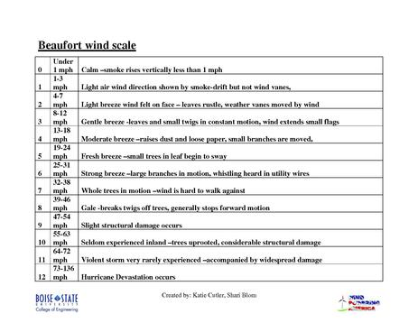 File:Beaufort wind scale.pdf