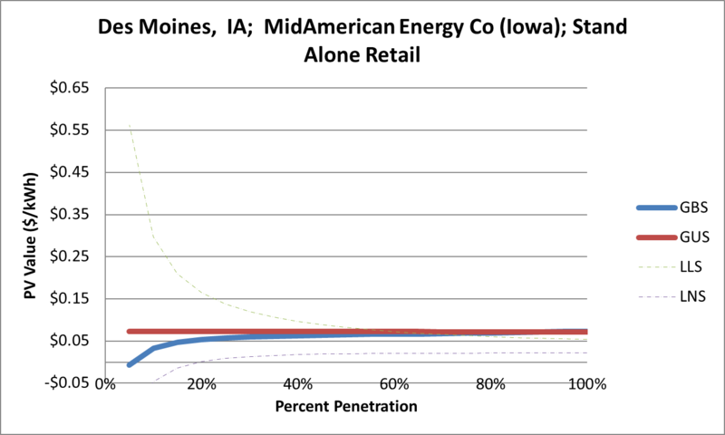 File:SVStandAloneRetail Des Moines IA MidAmerican Energy Co (Iowa).png