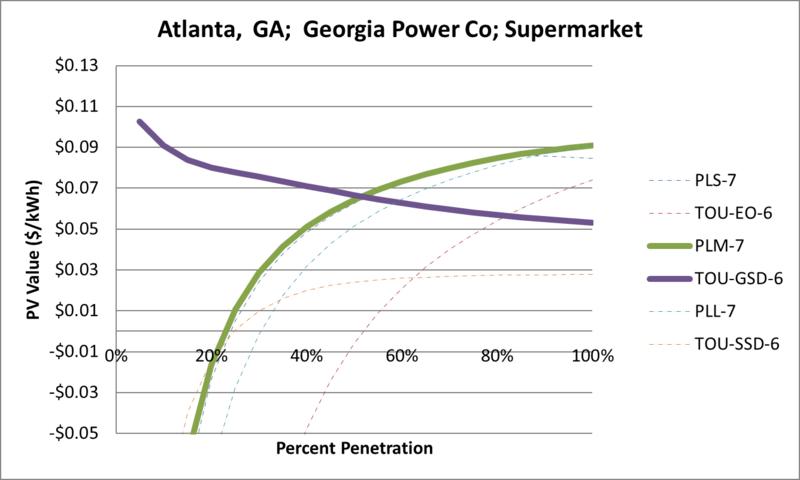 File:SVSupermarket Atlanta GA Georgia Power Co.png