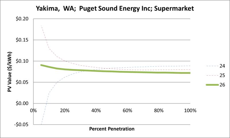 File:SVSupermarket Yakima WA Puget Sound Energy Inc.png