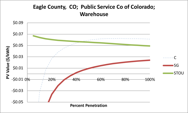 File:SVWarehouse Eagle County CO Public Service Co of Colorado.png