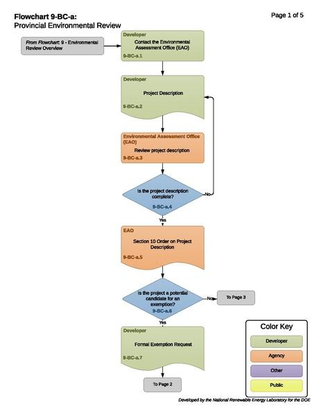 File:9-BC-a - T - Province Environmental Review 2018-09-08 (1).pdf