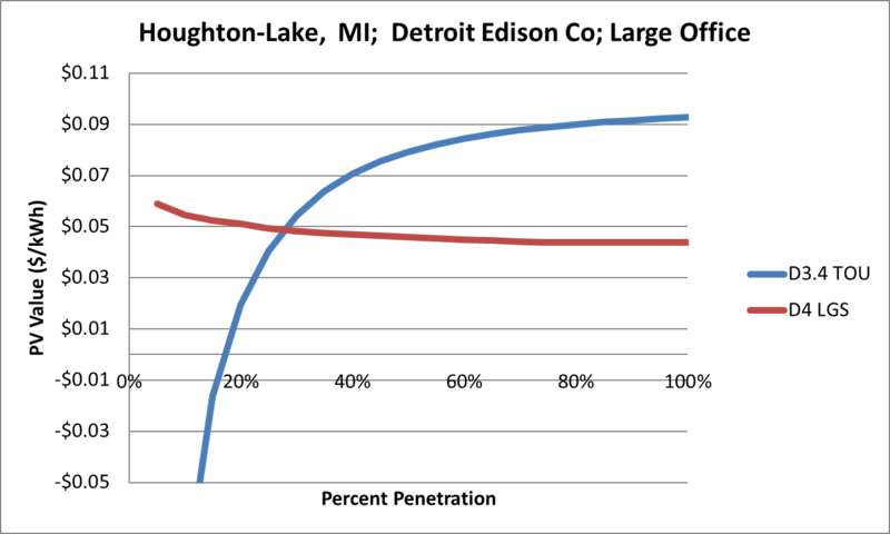 File:SVLargeOffice Houghton-Lake MI Detroit Edison Co.png