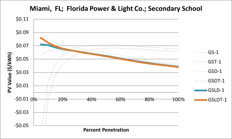 File:SVSecondarySchool Miami FL Florida Power & Light Co..png