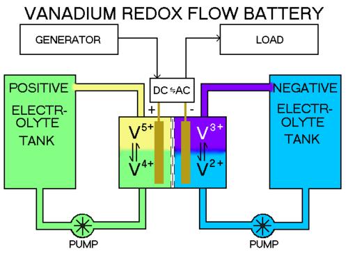 VanadiumRedoxBattery.png