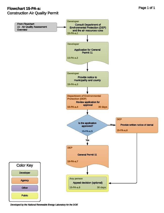 15-PA-a - T - Construction Air Quality Permit 2020-05-20.pdf