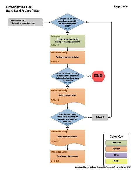 File:3-FL-b-State Land Right-of-Way 04-20-18.pdf
