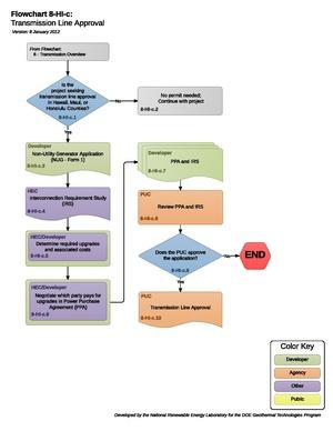 8HICTransmissionLineApproval.pdf