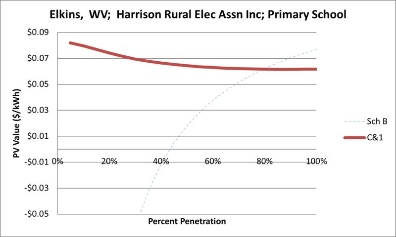 File:SVPrimarySchool Elkins WV Harrison Rural Elec Assn Inc.png