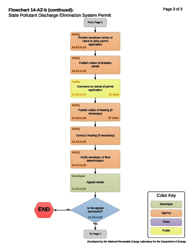 14-AZ-b - State Pollutant Discharge Elimination System Permit 2017-09-29.pdf