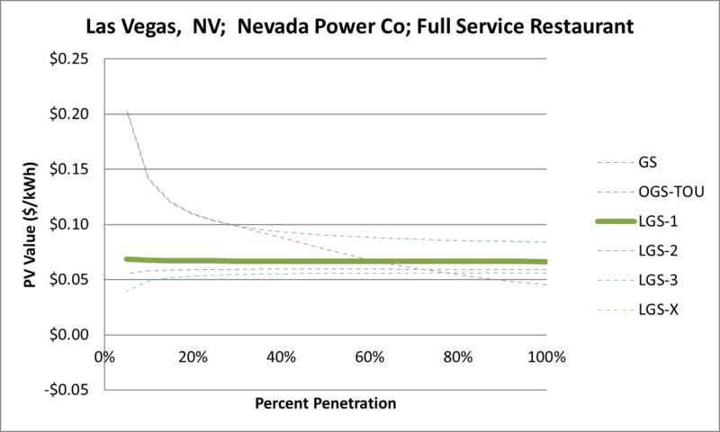 File:SVFullServiceRestaurant Las Vegas NV Nevada Power Co.png
