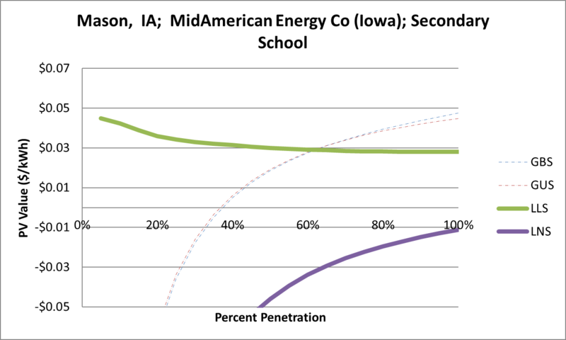 File:SVSecondarySchool Mason IA MidAmerican Energy Co (Iowa).png