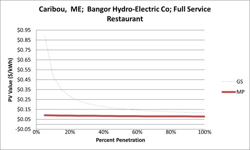 File:SVFullServiceRestaurant Caribou ME Bangor Hydro-Electric Co.png