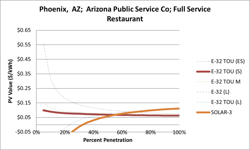 File:SVFullServiceRestaurant Phoenix AZ Arizona Public Service Co.png