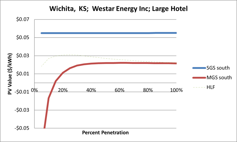 File:SVLargeHotel Wichita KS Westar Energy Inc.png