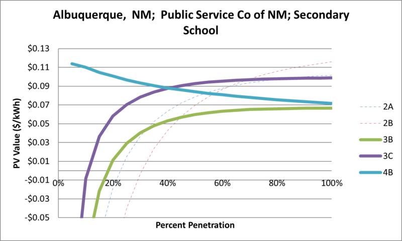File:SVSecondarySchool Albuquerque NM Public Service Co of NM.png