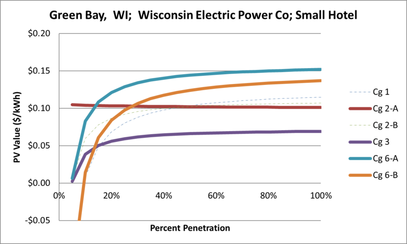 File:SVSmallHotel Green Bay WI Wisconsin Electric Power Co.png