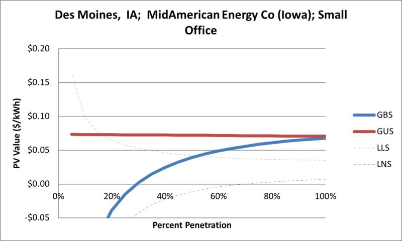 File:SVSmallOffice Des Moines IA MidAmerican Energy Co (Iowa).png