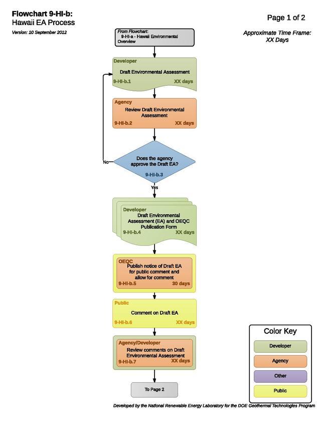 09HIBHawaiiEAProcess.pdf