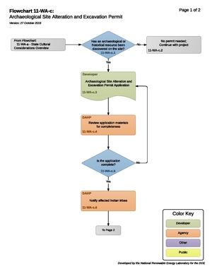 11-WA-c - Archaeological Resource Discovery Process.pdf