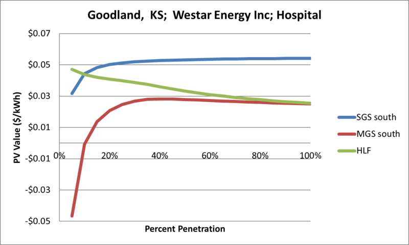 File:SVHospital Goodland KS Westar Energy Inc.png